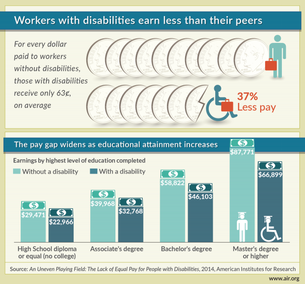 Wage gap for people with disabilities